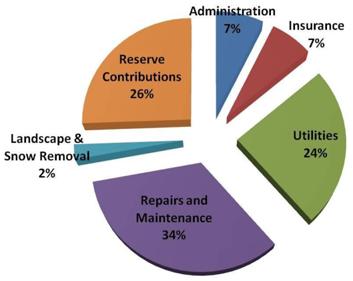 Condo Fees Chart